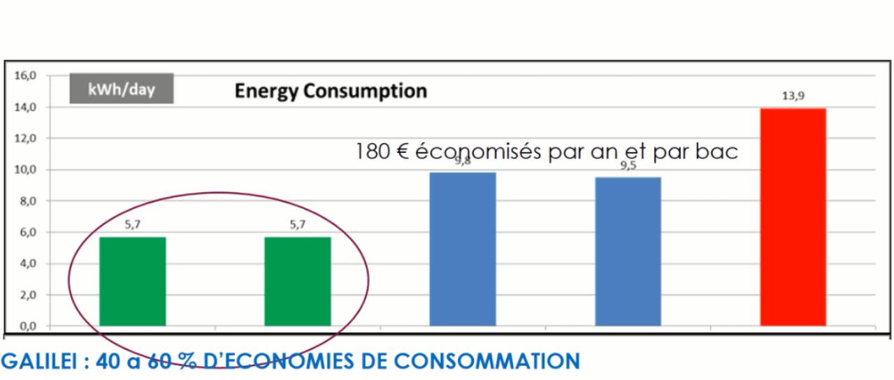 La consommation la plus basse du marché